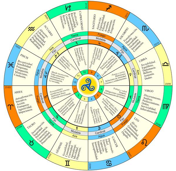 Los nodos lunares consciencia despierta - Casas del zodiaco ...