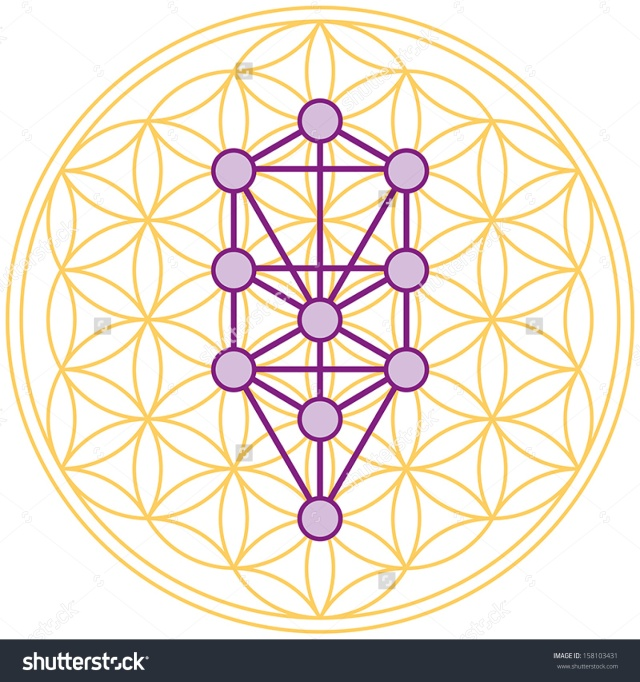 stock-vector-the-ten-sephirots-of-the-kabbalah-fits-in-the-flower-of-life-a-geometrical-figure-composed-of-158103431